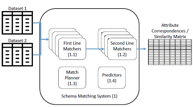 Schema matching fig 2
