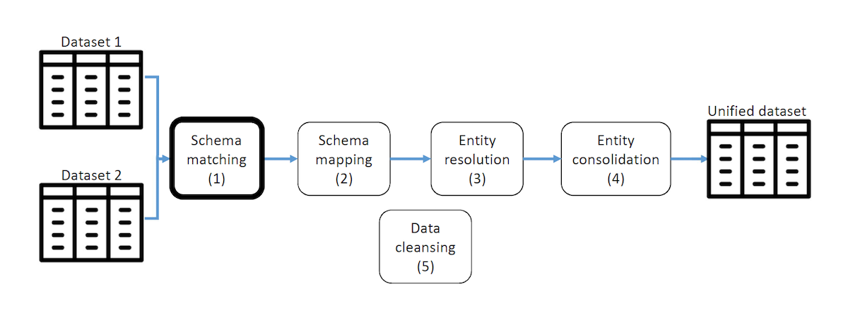 schema mapping fig 1
